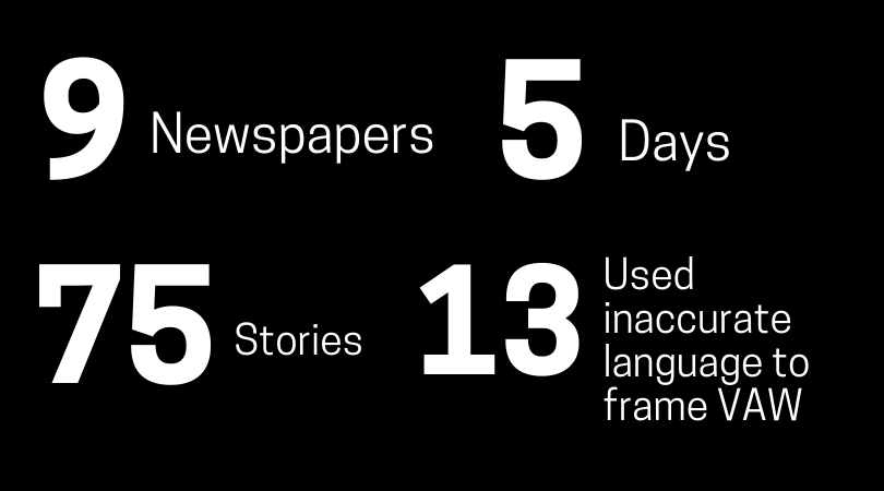 9 newspapers, 5 days, 75 stories, 13 used inaccurate language to frame VAW