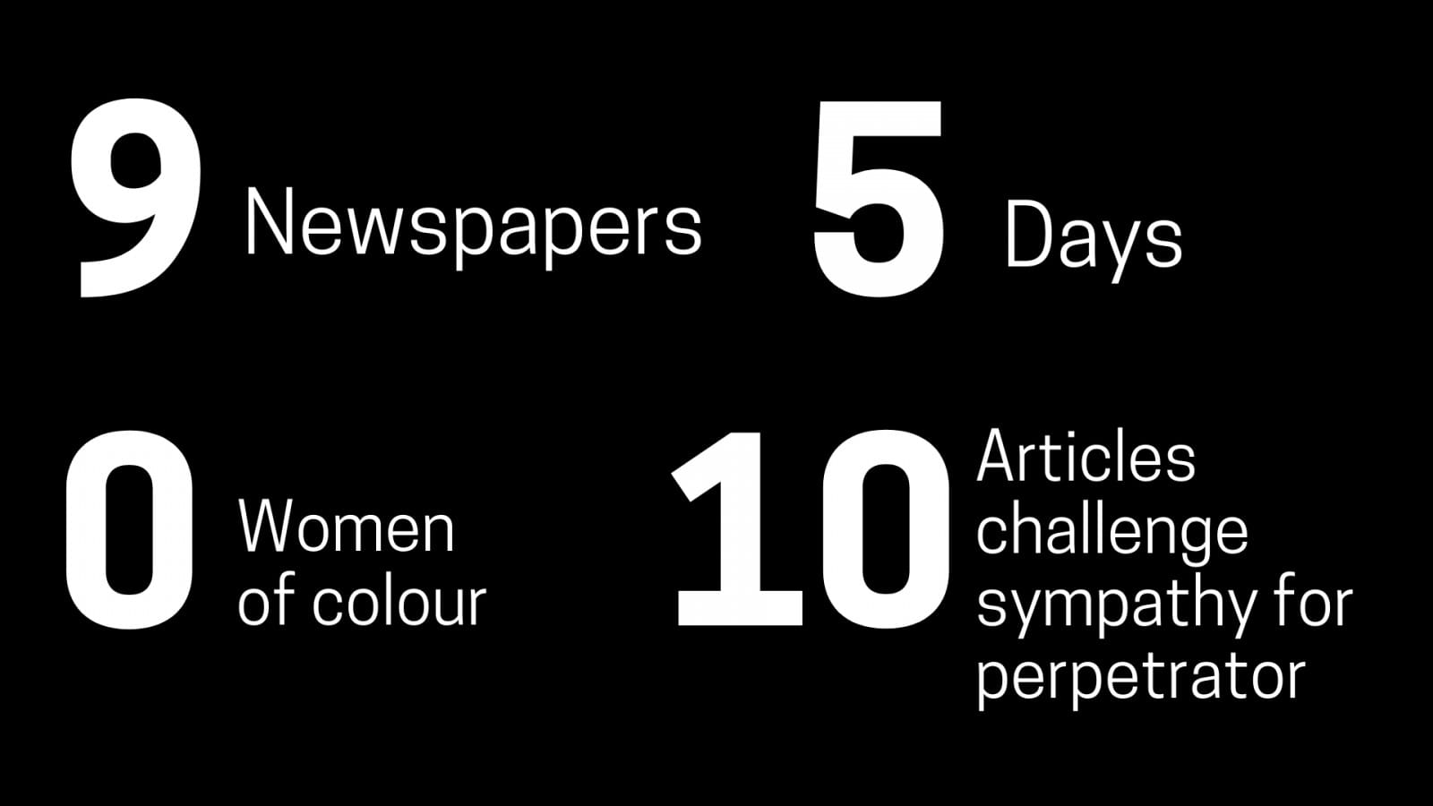 9 newspapers, 5 days, 0 women of colour, 10 articles challenges sympathy for the perpetrator